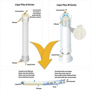 """Recuperadora de agua mediante filtrado por ultrafiltración"""